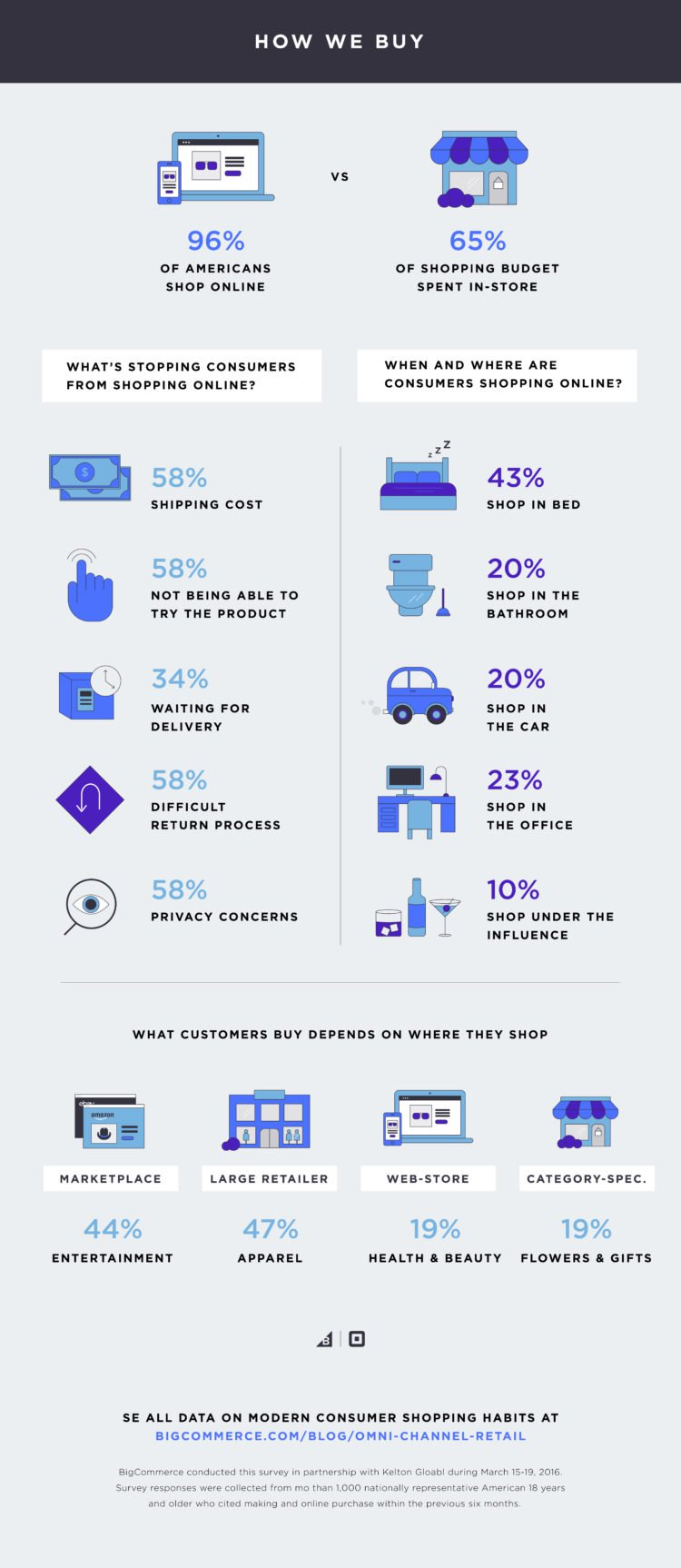 retail industry trends